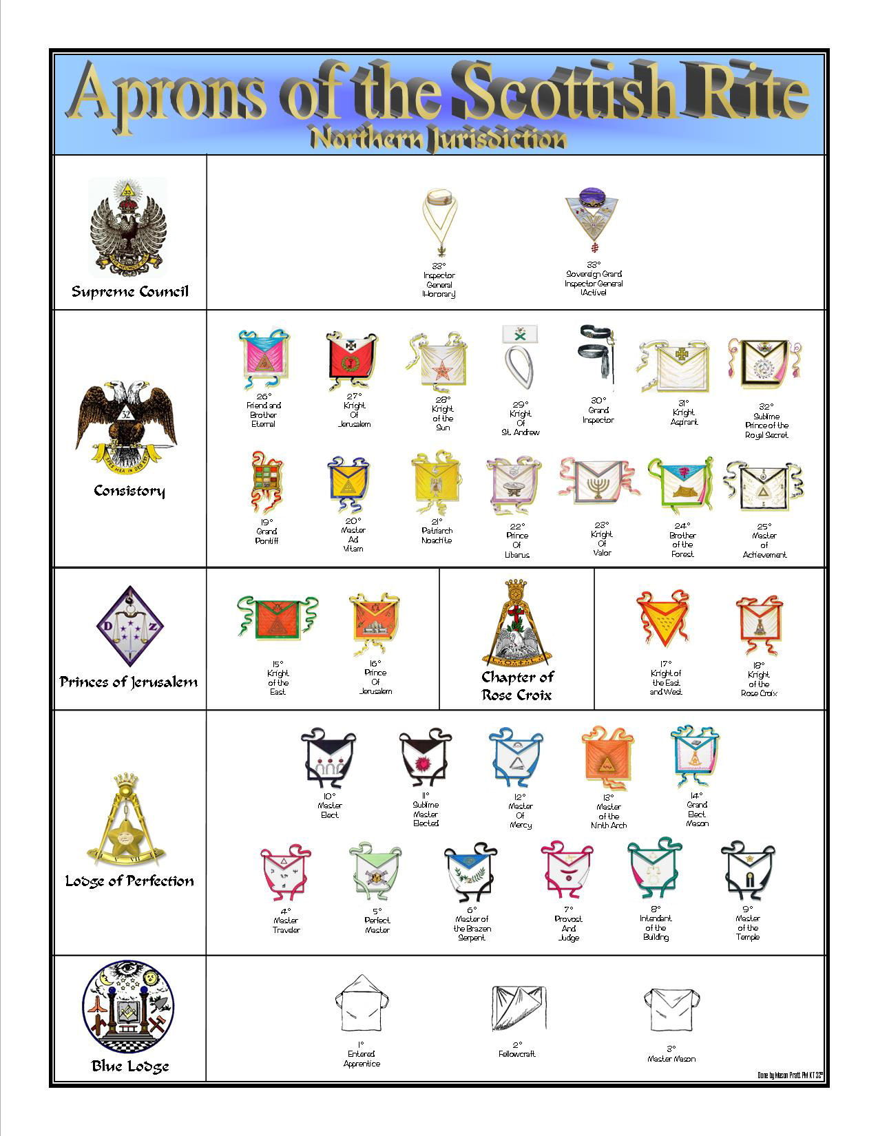 Coats of Arms, Family History, Family Crests, Heraldic