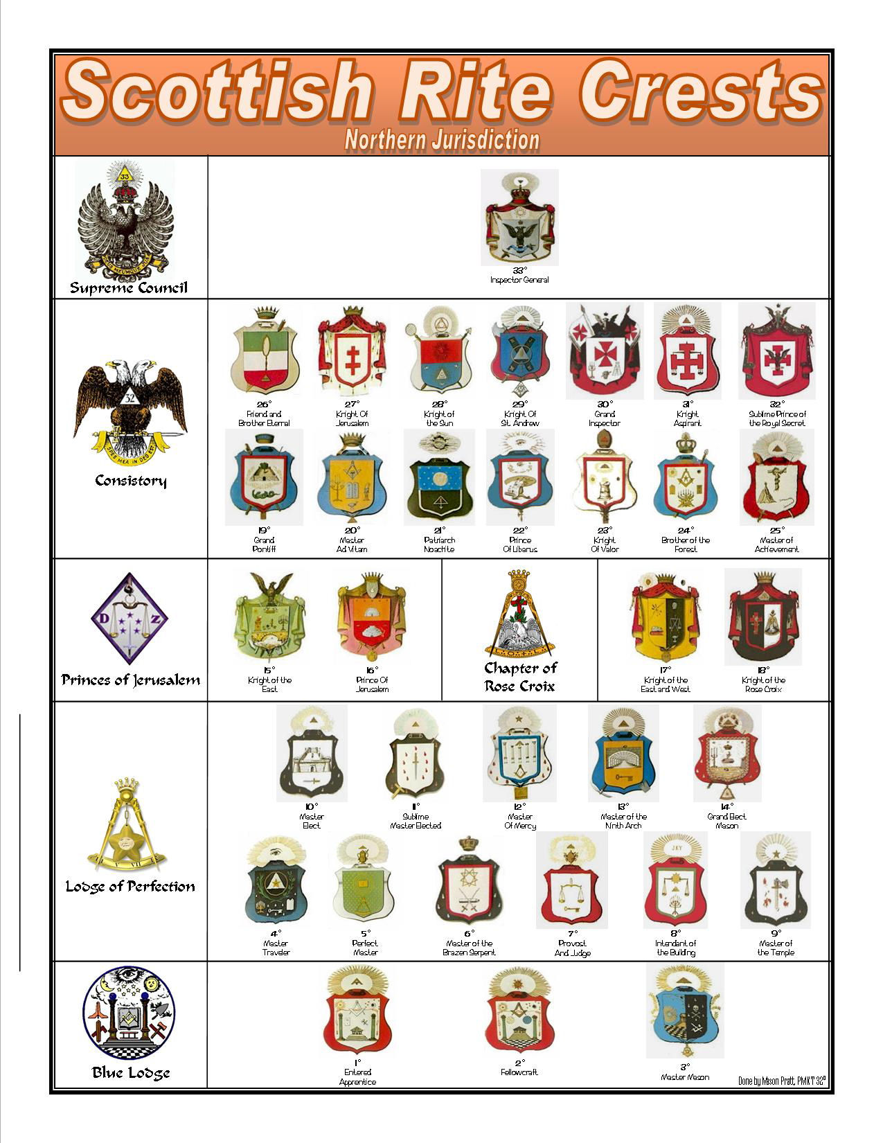 Historyofscottishrite scottish rite crest poster courtesy of worshipful brother mason pratt buycottarizona