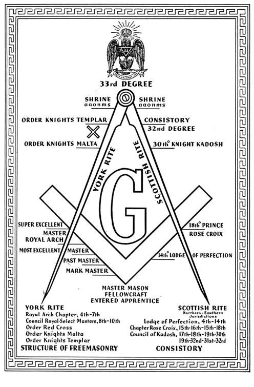 Masonry Defined By Albert G Mackey 33rd Degree Revised By E R